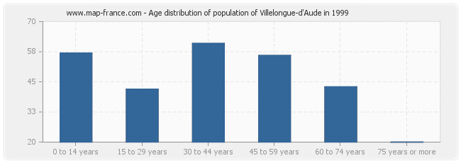 Age distribution of population of Villelongue-d'Aude in 1999
