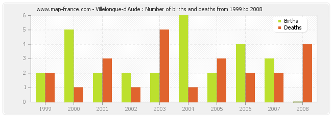 Villelongue-d'Aude : Number of births and deaths from 1999 to 2008