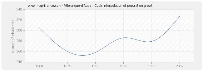 Villelongue-d'Aude : Cubic interpolation of population growth