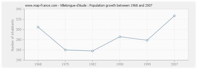 Population Villelongue-d'Aude
