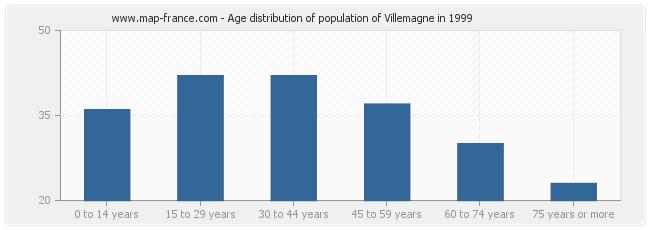 Age distribution of population of Villemagne in 1999