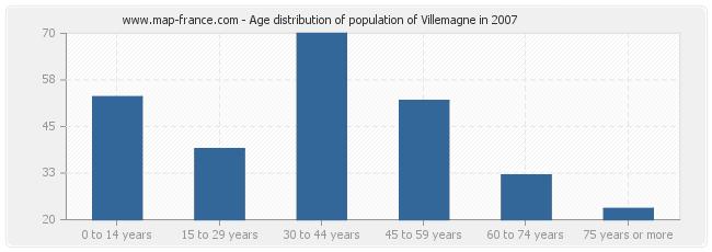 Age distribution of population of Villemagne in 2007