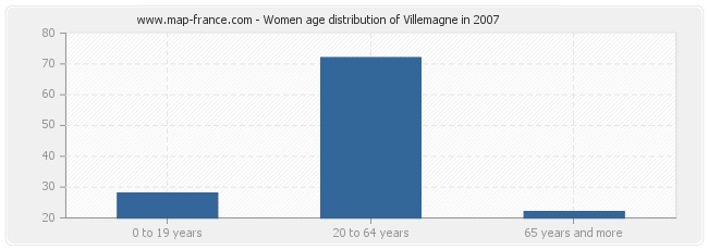 Women age distribution of Villemagne in 2007