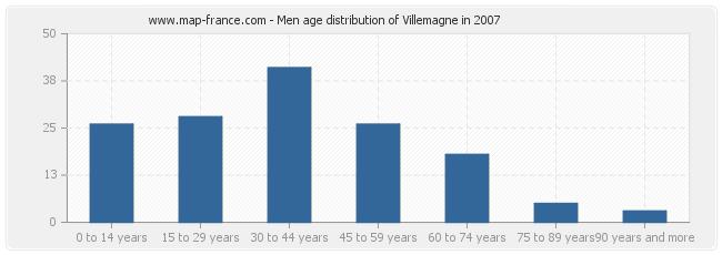 Men age distribution of Villemagne in 2007