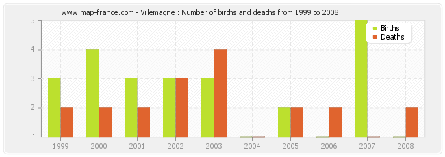 Villemagne : Number of births and deaths from 1999 to 2008