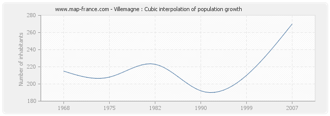 Villemagne : Cubic interpolation of population growth