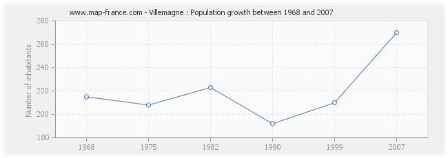 Population Villemagne