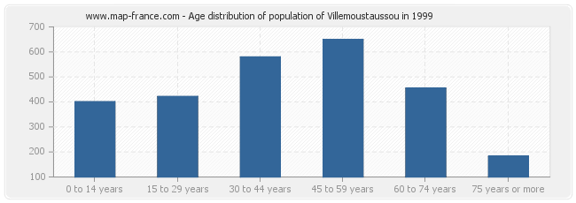 Age distribution of population of Villemoustaussou in 1999