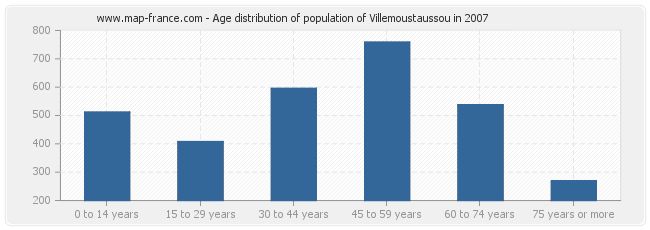 Age distribution of population of Villemoustaussou in 2007