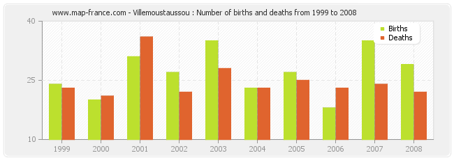 Villemoustaussou : Number of births and deaths from 1999 to 2008
