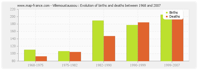 Villemoustaussou : Evolution of births and deaths between 1968 and 2007