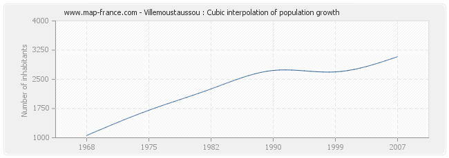 Villemoustaussou : Cubic interpolation of population growth