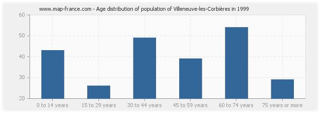 Age distribution of population of Villeneuve-les-Corbières in 1999