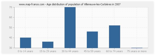 Age distribution of population of Villeneuve-les-Corbières in 2007