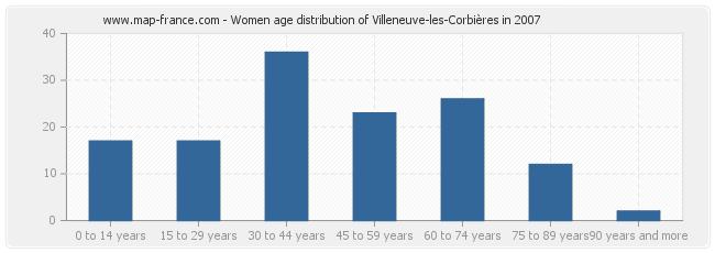 Women age distribution of Villeneuve-les-Corbières in 2007