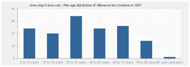 Men age distribution of Villeneuve-les-Corbières in 2007