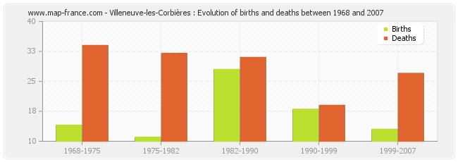 Villeneuve-les-Corbières : Evolution of births and deaths between 1968 and 2007