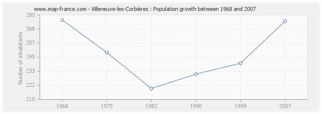 Population Villeneuve-les-Corbières