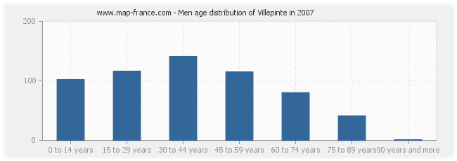 Men age distribution of Villepinte in 2007