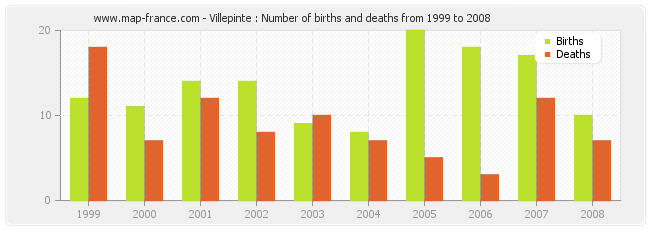 Villepinte : Number of births and deaths from 1999 to 2008
