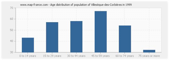 Age distribution of population of Villesèque-des-Corbières in 1999