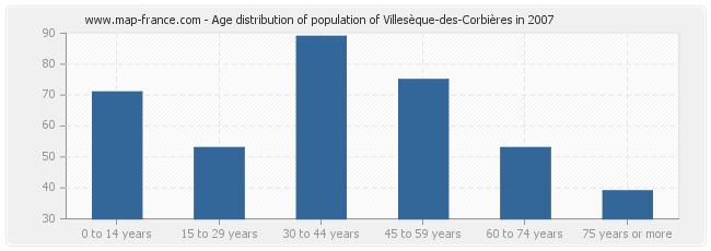 Age distribution of population of Villesèque-des-Corbières in 2007