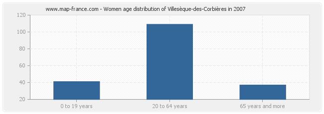 Women age distribution of Villesèque-des-Corbières in 2007