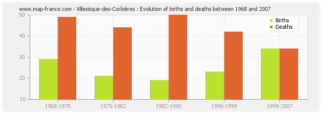 Villesèque-des-Corbières : Evolution of births and deaths between 1968 and 2007
