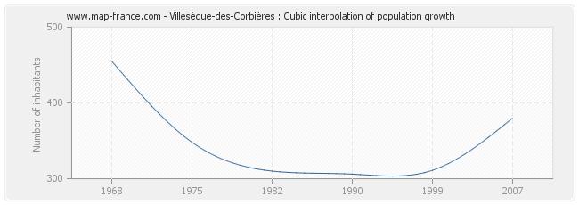 Villesèque-des-Corbières : Cubic interpolation of population growth