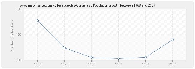 Population Villesèque-des-Corbières