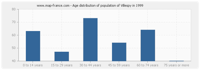 Age distribution of population of Villespy in 1999
