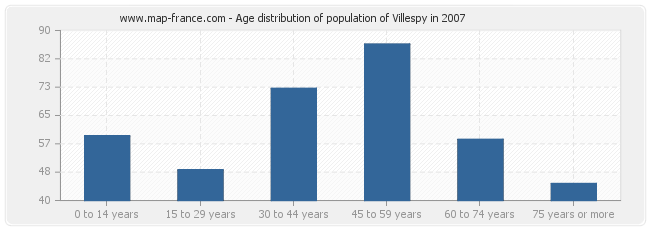 Age distribution of population of Villespy in 2007