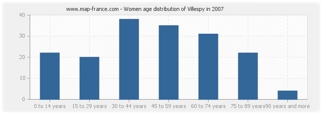 Women age distribution of Villespy in 2007