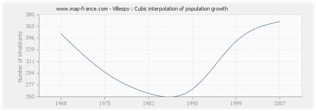Villespy : Cubic interpolation of population growth