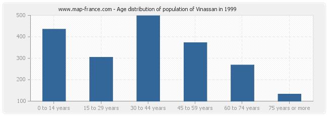 Age distribution of population of Vinassan in 1999