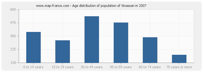 Age distribution of population of Vinassan in 2007