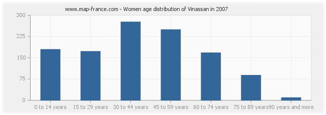 Women age distribution of Vinassan in 2007