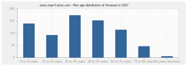 Men age distribution of Vinassan in 2007