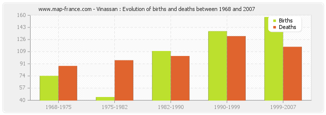 Vinassan : Evolution of births and deaths between 1968 and 2007