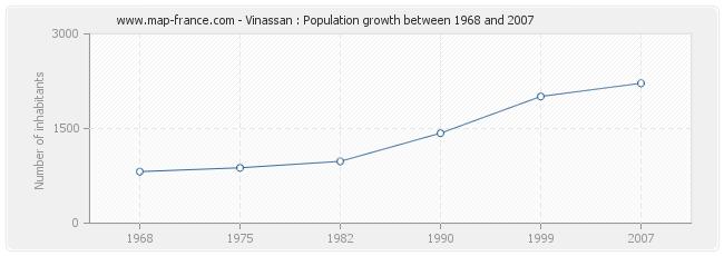 Population Vinassan