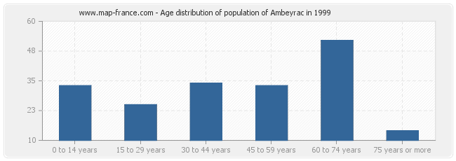 Age distribution of population of Ambeyrac in 1999