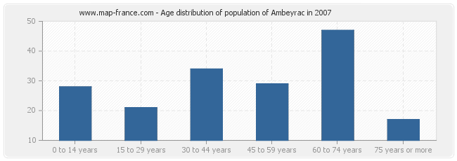 Age distribution of population of Ambeyrac in 2007