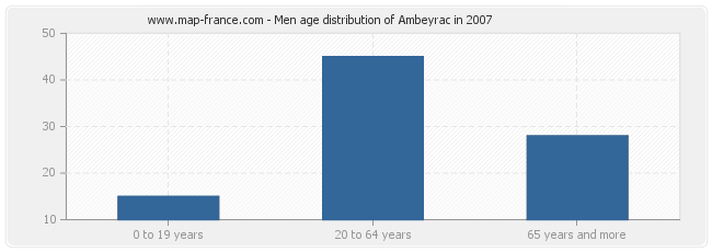 Men age distribution of Ambeyrac in 2007