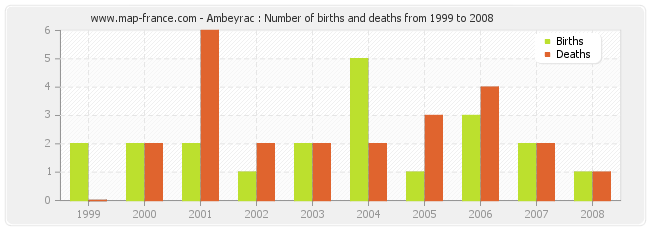 Ambeyrac : Number of births and deaths from 1999 to 2008