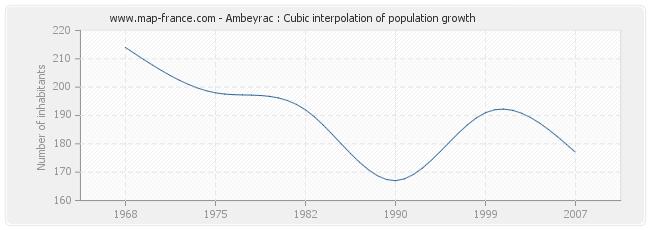 Ambeyrac : Cubic interpolation of population growth
