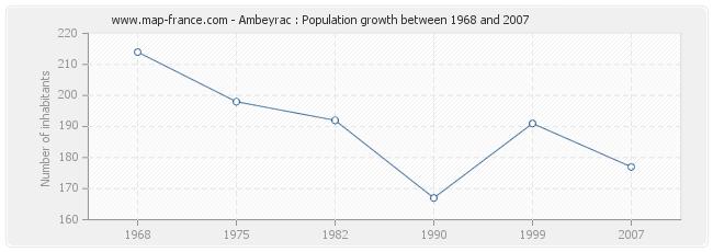 Population Ambeyrac