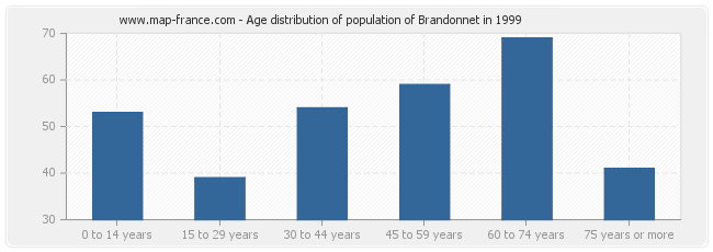 Age distribution of population of Brandonnet in 1999