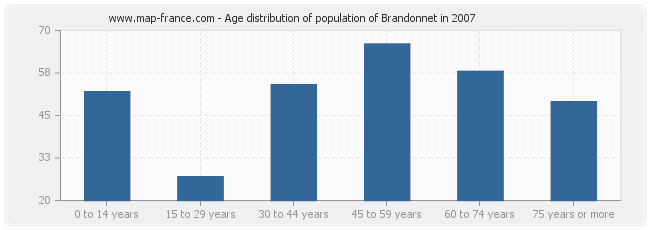 Age distribution of population of Brandonnet in 2007