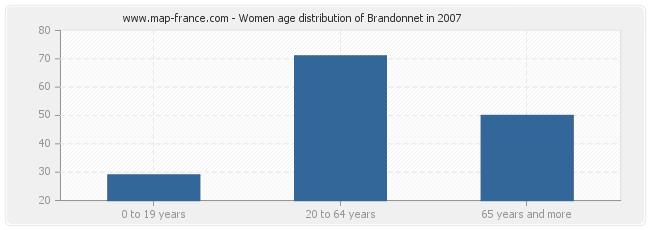 Women age distribution of Brandonnet in 2007