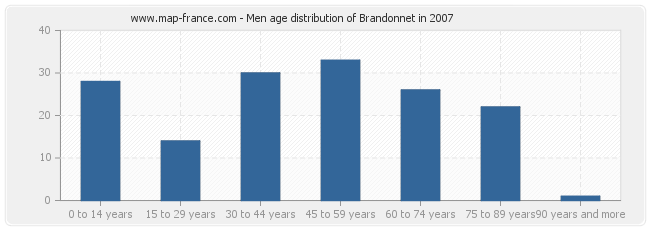 Men age distribution of Brandonnet in 2007